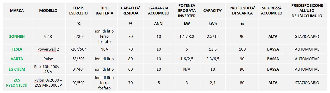 tabella comparativa sonnen tesla varta lg zcs